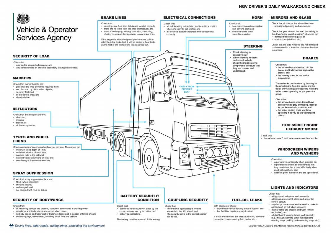 Daily Vehicle Check Sheet Procedure Of Your HGV Walk Around